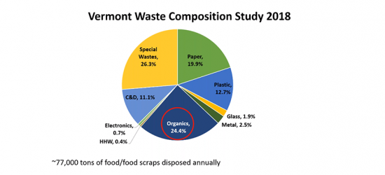 Preventing Food Waste as a Climate Solution - May 23, 2019